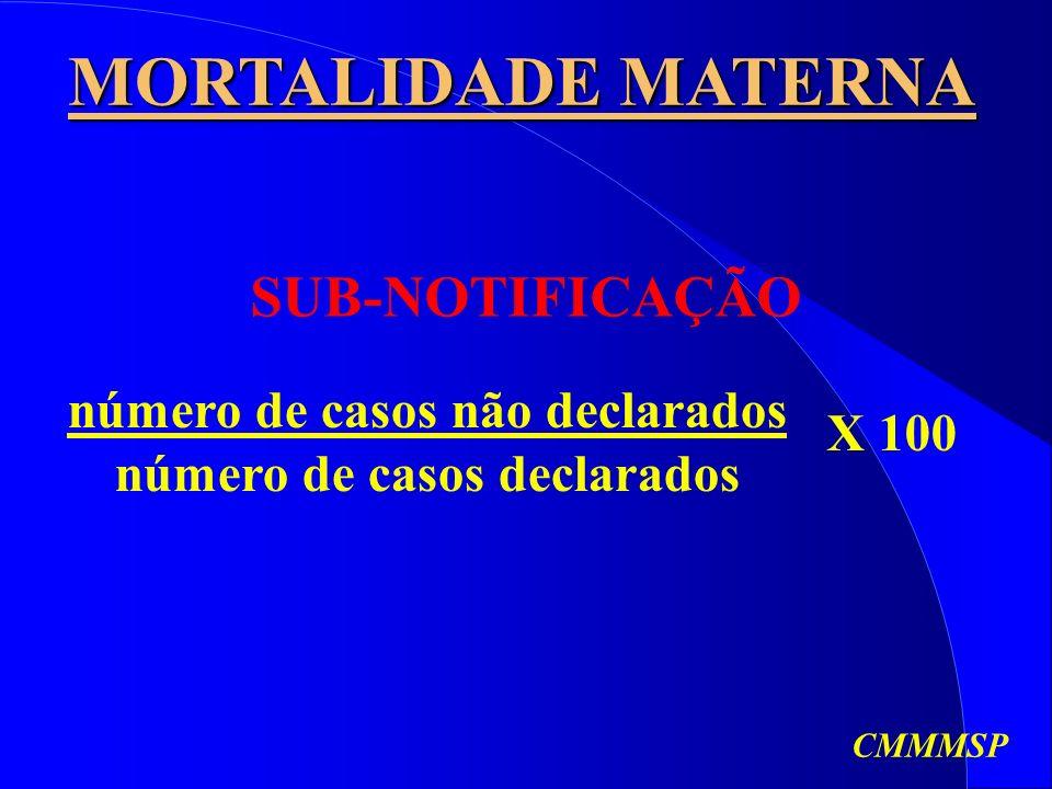 MORTALIDADE MATERNA SUB-NOTIFICAÇÃO número de casos não declarados número de casos declarados X 100 CMMMSP