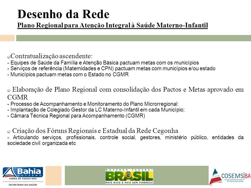 24/05/11 Contratualização ascendente: - Equipes de Saúde da Família e Atenção Básica pactuam metas com os municípios - Serviços de referência (Materni