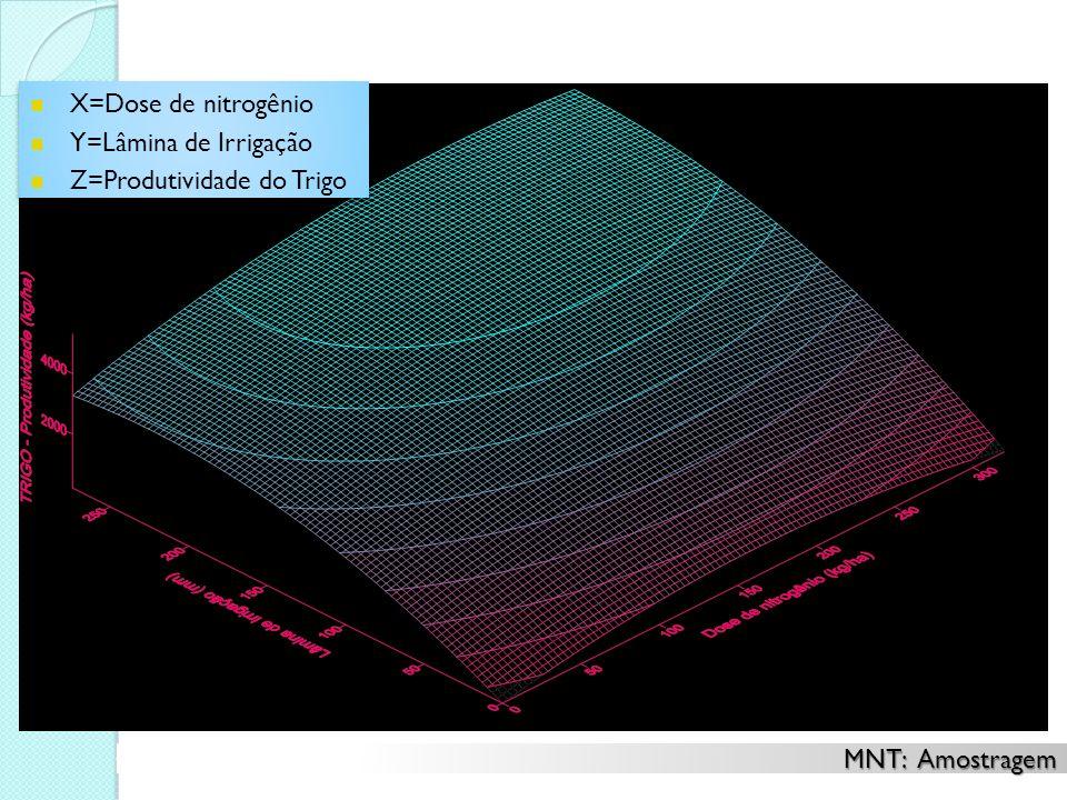 X=Dose de nitrogênio Y=Lâmina de Irrigação Z=Produtividade do Trigo X=Dose de nitrogênio Y=Lâmina de Irrigação Z=Produtividade do Trigo MNT: Amostrage