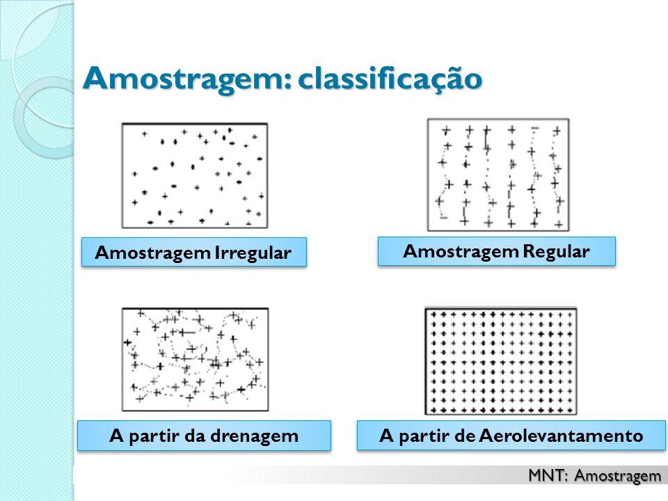 A partir da drenagem A partir de Aerolevantamento Amostragem: classificação Amostragem Irregular Amostragem Regular MNT: Amostragem