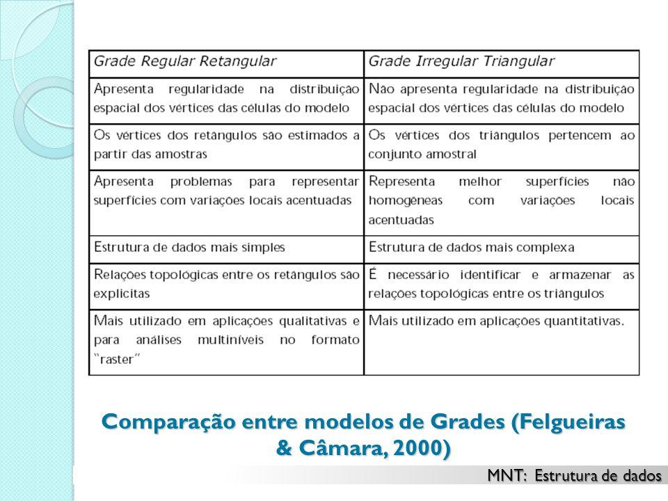 Comparação entre modelos de Grades (Felgueiras & Câmara, 2000) MNT: Estrutura de dados