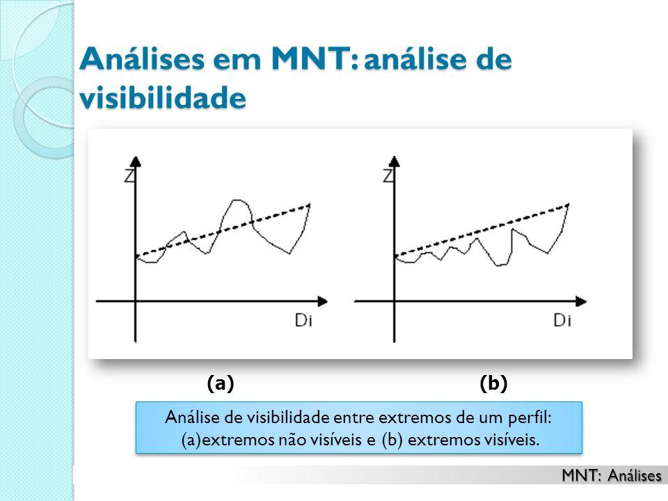 Análises em MNT: análise de visibilidade Análise de visibilidade entre extremos de um perfil: (a)extremos não visíveis e (b) extremos visíveis. Anális