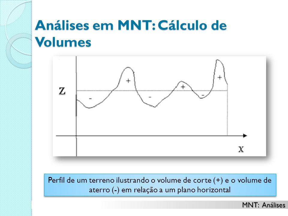 Análises em MNT: Cálculo de Volumes Perfil de um terreno ilustrando o volume de corte (+) e o volume de aterro (-) em relação a um plano horizontal MNT: Análises