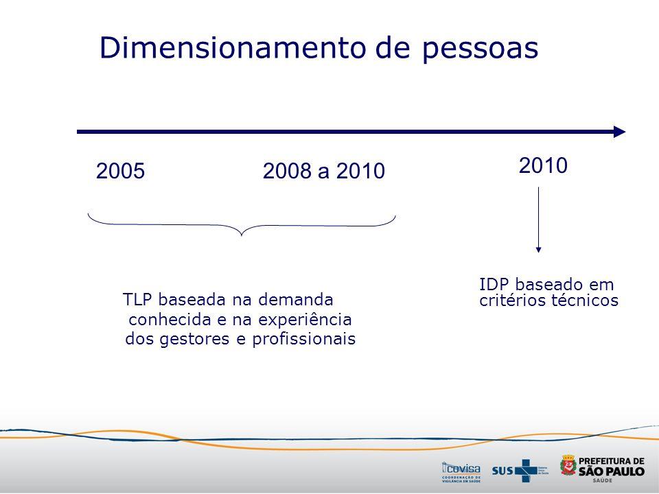 Dimensionamento de pessoas TLP baseada na demanda conhecida e na experiência dos gestores e profissionais 20052008 a 2010 2010 IDP baseado em critério