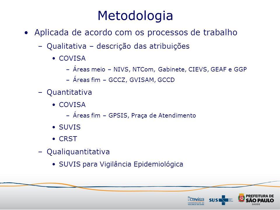 Metodologia Aplicada de acordo com os processos de trabalho –Qualitativa – descrição das atribuições COVISA –Áreas meio – NIVS, NTCom, Gabinete, CIEVS