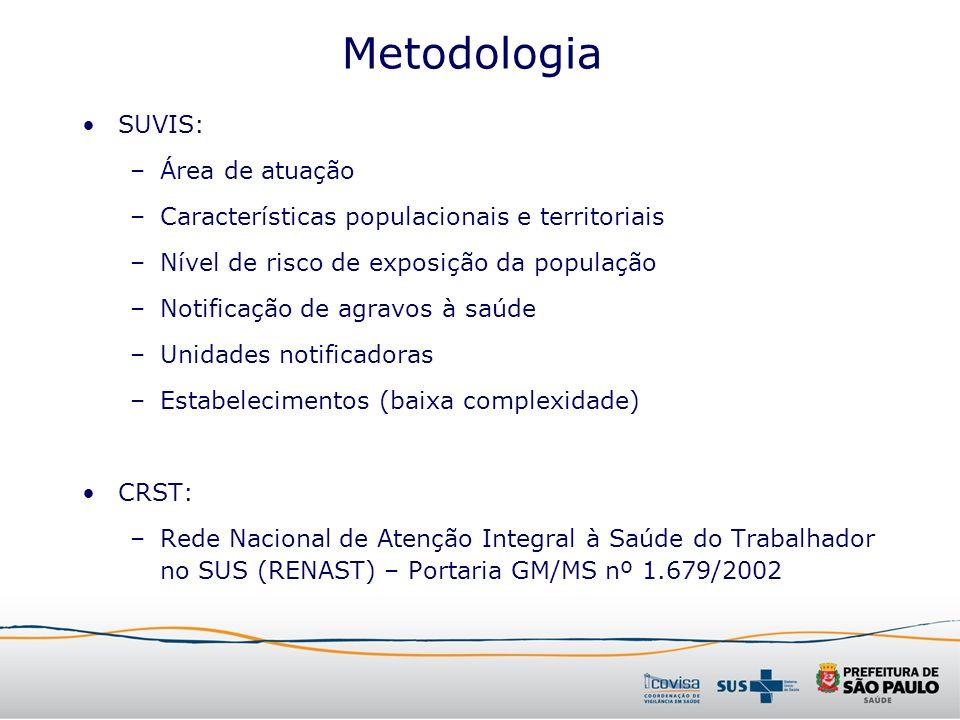 Metodologia SUVIS: –Área de atuação –Características populacionais e territoriais –Nível de risco de exposição da população –Notificação de agravos à