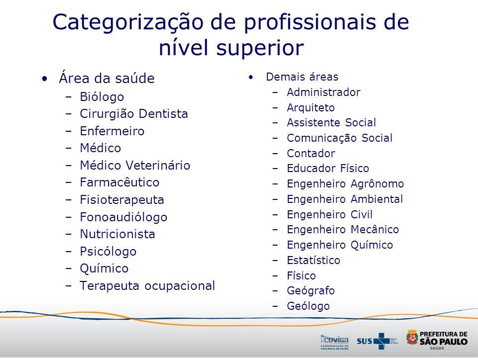 Categorização de profissionais de nível superior Área da saúde –Biólogo –Cirurgião Dentista –Enfermeiro –Médico –Médico Veterinário –Farmacêutico –Fis