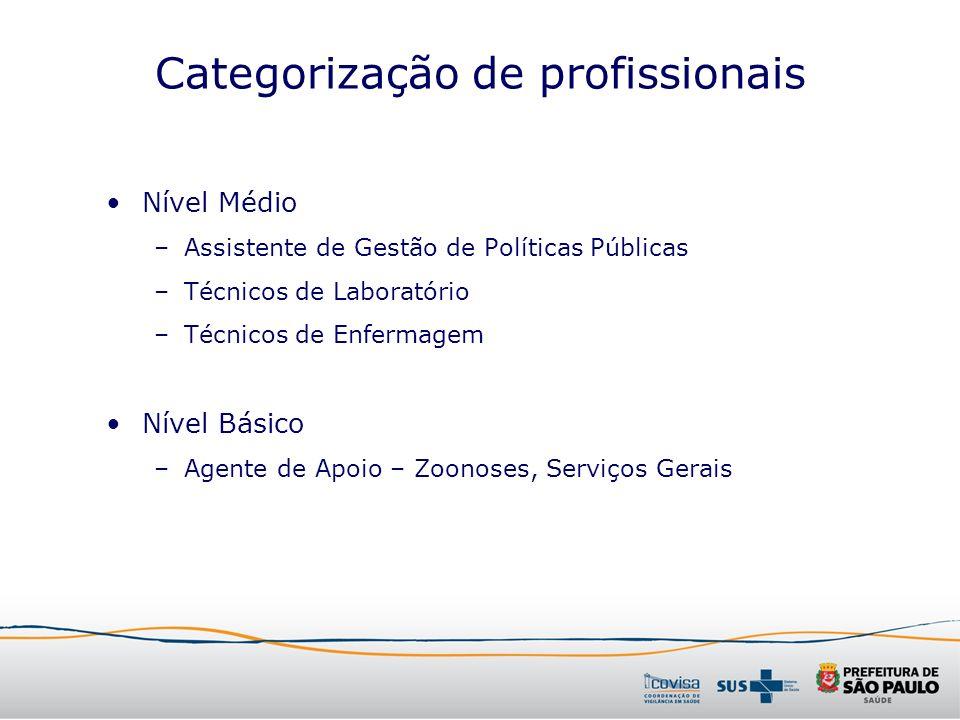 Categorização de profissionais Nível Médio –Assistente de Gestão de Políticas Públicas –Técnicos de Laboratório –Técnicos de Enfermagem Nível Básico –