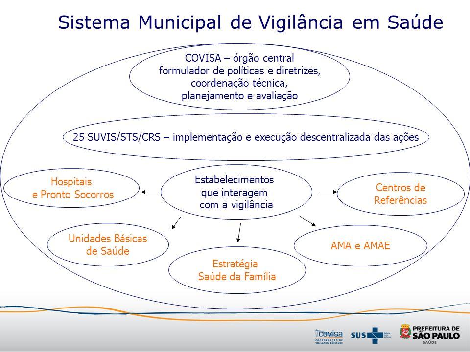 Sistema Municipal de Vigilância em Saúde Hospitais e Pronto Socorros Unidades Básicas de Saúde Centros de Referências Estratégia Saúde da Família AMA