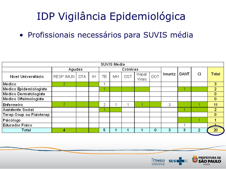 IDP Vigilância Epidemiológica Profissionais necessários para SUVIS média