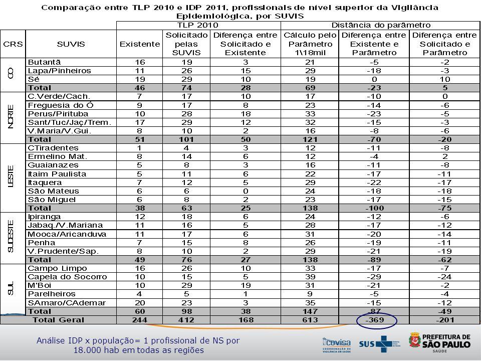 Análise IDP x população= 1 profissional de NS por 18.000 hab em todas as regiões