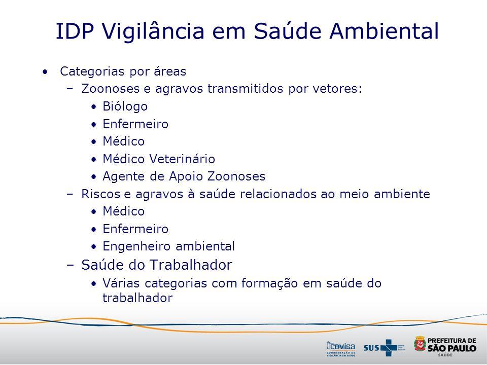 IDP Vigilância em Saúde Ambiental Categorias por áreas –Zoonoses e agravos transmitidos por vetores: Biólogo Enfermeiro Médico Médico Veterinário Agen