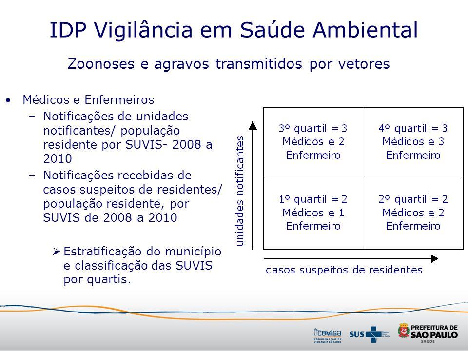 IDP Vigilância em Saúde Ambiental Médicos e Enfermeiros –Notificações de unidades notificantes/ população residente por SUVIS- 2008 a 2010 –Notificaçõ