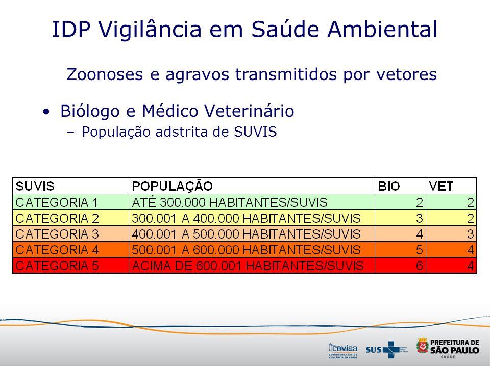 IDP Vigilância em Saúde Ambiental Biólogo e Médico Veterinário –População adstrita de SUVIS Zoonoses e agravos transmitidos por vetores