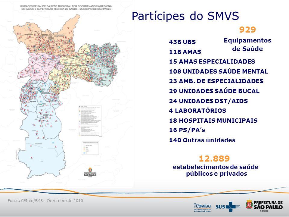 Sistema Municipal de Vigilância em Saúde (SMVS) –Vigilância Epidemiológica –Vigilância Sanitária de Produtos e Serviços de Interesse à Saúde –Vigilância em Saúde Ambiental –Zoonoses Vigilância em Saúde em São Paulo