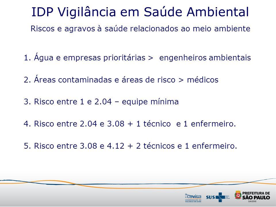 IDP Vigilância em Saúde Ambiental 1. Água e empresas prioritárias > engenheiros ambientais 2. Áreas contaminadas e áreas de risco > médicos 3. Risco e