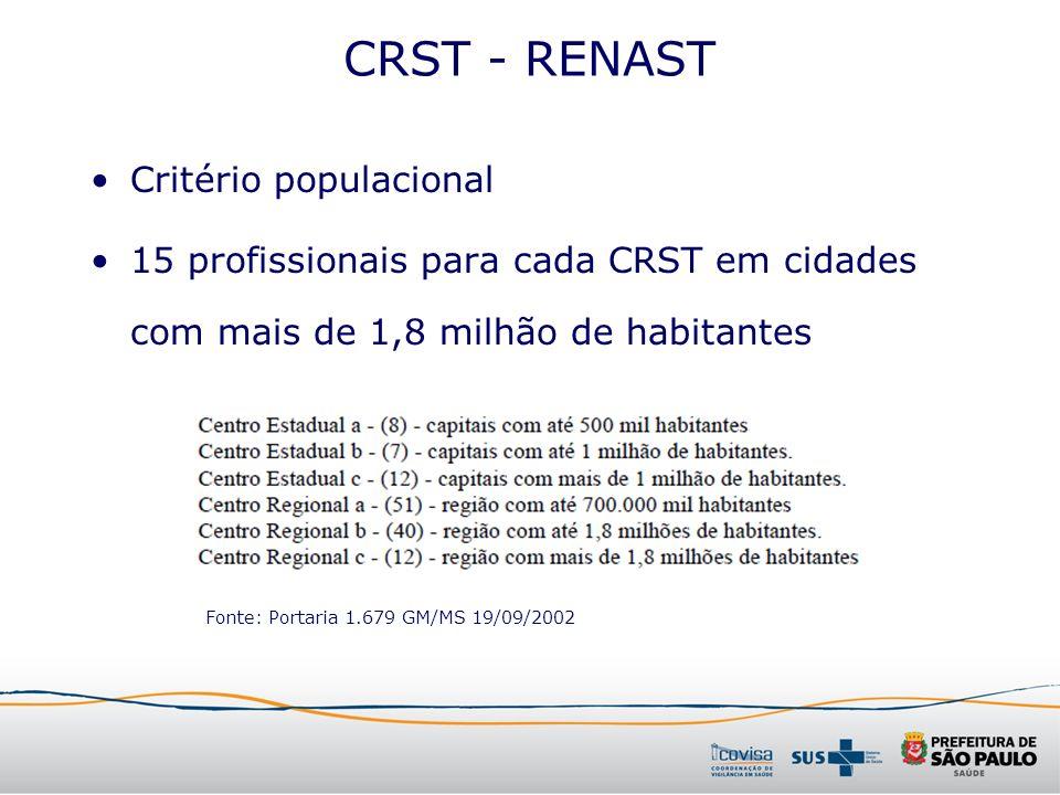 CRST - RENAST Critério populacional 15 profissionais para cada CRST em cidades com mais de 1,8 milhão de habitantes Fonte: Portaria 1.679 GM/MS 19/09/