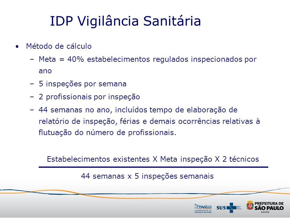 IDP Vigilância Sanitária Método de cálculo –Meta = 40% estabelecimentos regulados inspecionados por ano –5 inspeções por semana –2 profissionais por i