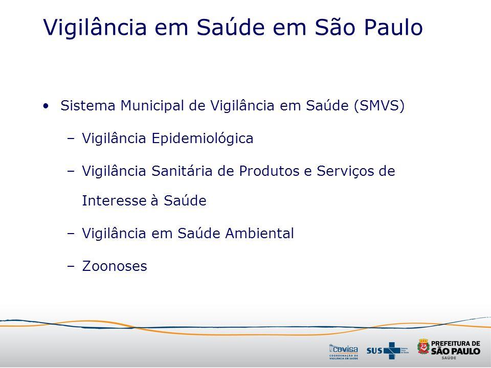 Sistema Municipal de Vigilância em Saúde (SMVS) –Vigilância Epidemiológica –Vigilância Sanitária de Produtos e Serviços de Interesse à Saúde –Vigilânc
