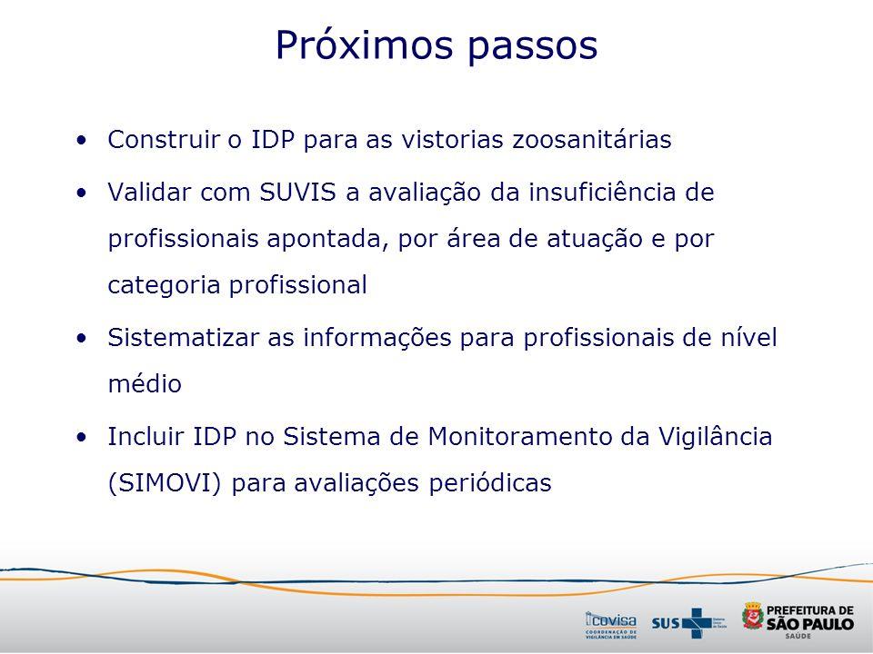 Próximos passos Construir o IDP para as vistorias zoosanitárias Validar com SUVIS a avaliação da insuficiência de profissionais apontada, por área de