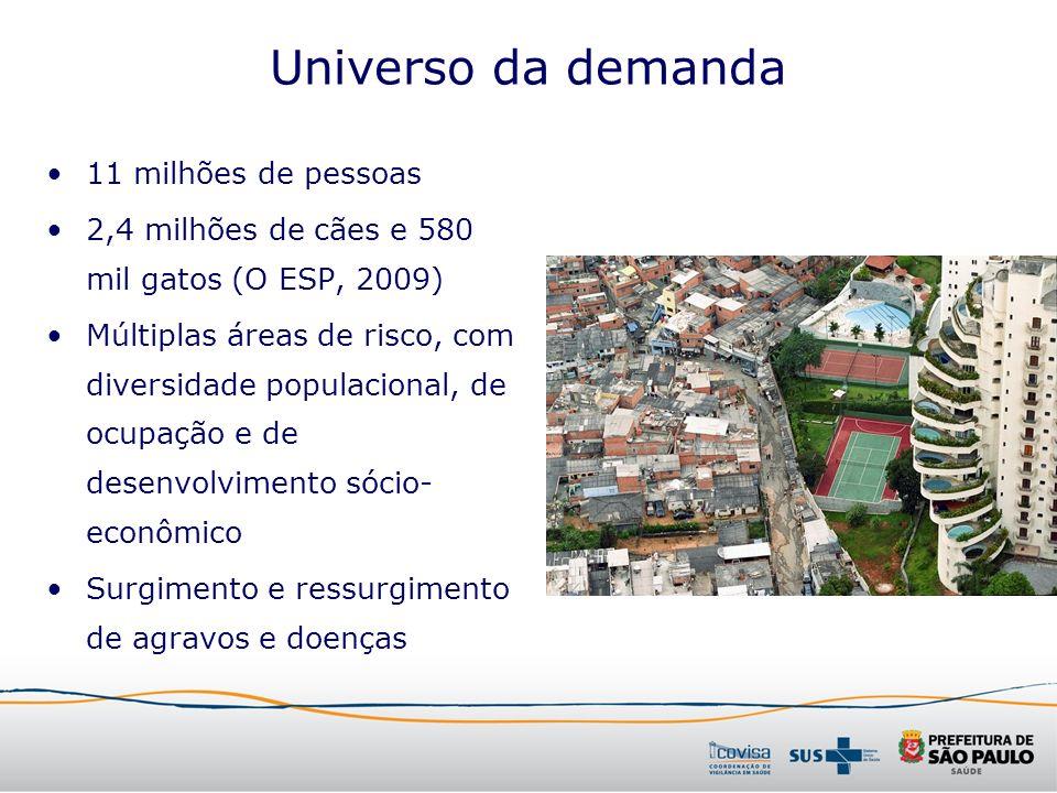 Universo da demanda 11 milhões de pessoas 2,4 milhões de cães e 580 mil gatos (O ESP, 2009) Múltiplas áreas de risco, com diversidade populacional, de