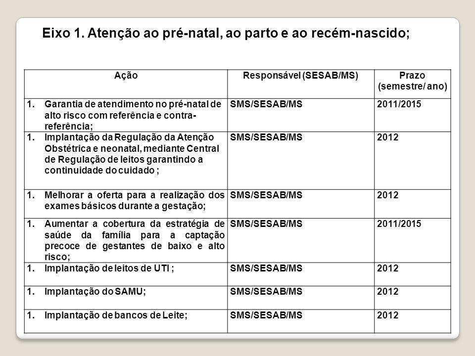 AçãoResponsável (SESAB/MS)Prazo (semestre/ ano) 1.Implantação de um protocolo de atendimento a gestante, comum a todo Estado da Bahia, desde a atenção básica, assistência e monitoramento, respeitando as particularidades e capacitação das equipes para implantá-lo; SMS/SESAB/MS2012 1.Qualificar a rede de assistência para a implantação da assistência humanizada a mulher no ciclo gravídico puerperal; SMS/SESAB/MS2012 1.Capacitar as equipes para a realização de ações voltadas para a prevenção da gravidez na adolescência utilizando as estratégias existentes; SESAB/DAB/PSE (Programa Saúde da escola), Ação Social (selo UNICEF)/MS E SES 2012 1.Fortalecimento da Política de Educação Permanente implementando ou transformando o funcionamento dos Núcleos de Educação Permanente Microrregionais nos quais estão inseridas as Linhas de cuidado; SMS/SESAB/MS2012 Eixo 2.