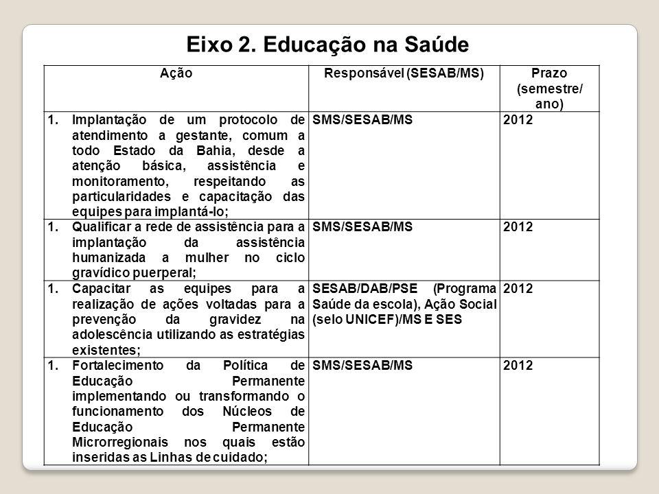 AçãoResponsável (SESAB/MS)Prazo (semestre/ ano) 1.Implantação de um protocolo de atendimento a gestante, comum a todo Estado da Bahia, desde a atenção