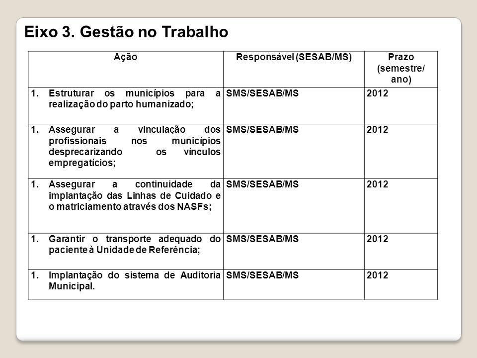 AçãoResponsável (SESAB/MS)Prazo (semestre/ ano) 1.Estruturar os municípios para a realização do parto humanizado; SMS/SESAB/MS2012 1.Assegurar a vincu