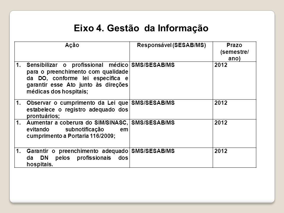 AçãoResponsável (SESAB/MS)Prazo (semestre/ ano) 1.Implantação do Núcleo Hospitalar de Vigilância Epidemiológica de forma prioritária; SMS/SESAB/MS2012 1.Implantação de Câmaras Técnicas de Análise de Óbitos, de acordo com a realidade local; SMS/SESAB/MS2012 1.Possibilitar a operacionalização da vigilância do óbito Materno/infantil e fetal de acordo com o fluxo contido na Nota Técnica SESAB/DIS/DIVEP/2009, com articulação entre as Diretorias Regionais de Saúde, intra e interestaduais.