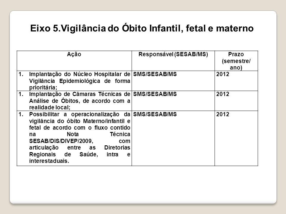 AçãoResponsável (SESAB/MS)Prazo (semestre/ ano) 1.Implantação do Núcleo Hospitalar de Vigilância Epidemiológica de forma prioritária; SMS/SESAB/MS2012