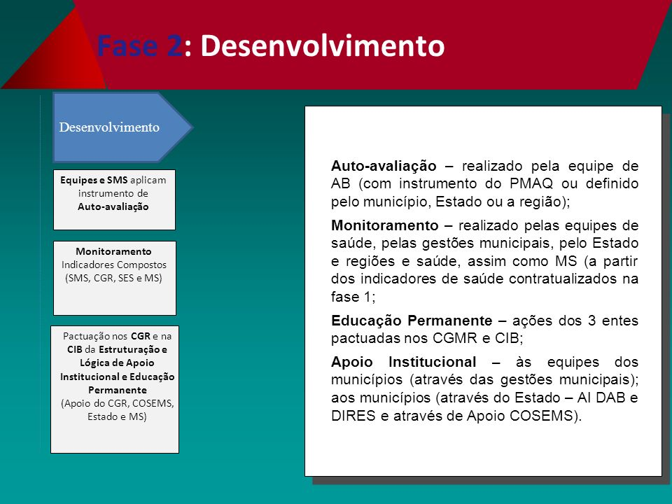 Fase 2: Desenvolvimento Auto-avaliação – realizado pela equipe de AB (com instrumento do PMAQ ou definido pelo município, Estado ou a região); Monitoramento – realizado pelas equipes de saúde, pelas gestões municipais, pelo Estado e regiões e saúde, assim como MS (a partir dos indicadores de saúde contratualizados na fase 1; Educação Permanente – ações dos 3 entes pactuadas nos CGMR e CIB; Apoio Institucional – às equipes dos municípios (através das gestões municipais); aos municípios (através do Estado – AI DAB e DIRES e através de Apoio COSEMS).