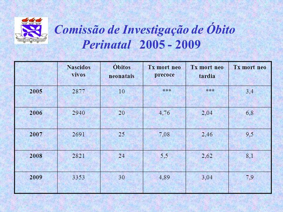 Comissão de Investigação de Óbito Perinatal 2005 - 2009 Nascidos vivos Óbitos neonatais Tx mort neo precoce Tx mort neo tardia Tx mort neo 2005287710