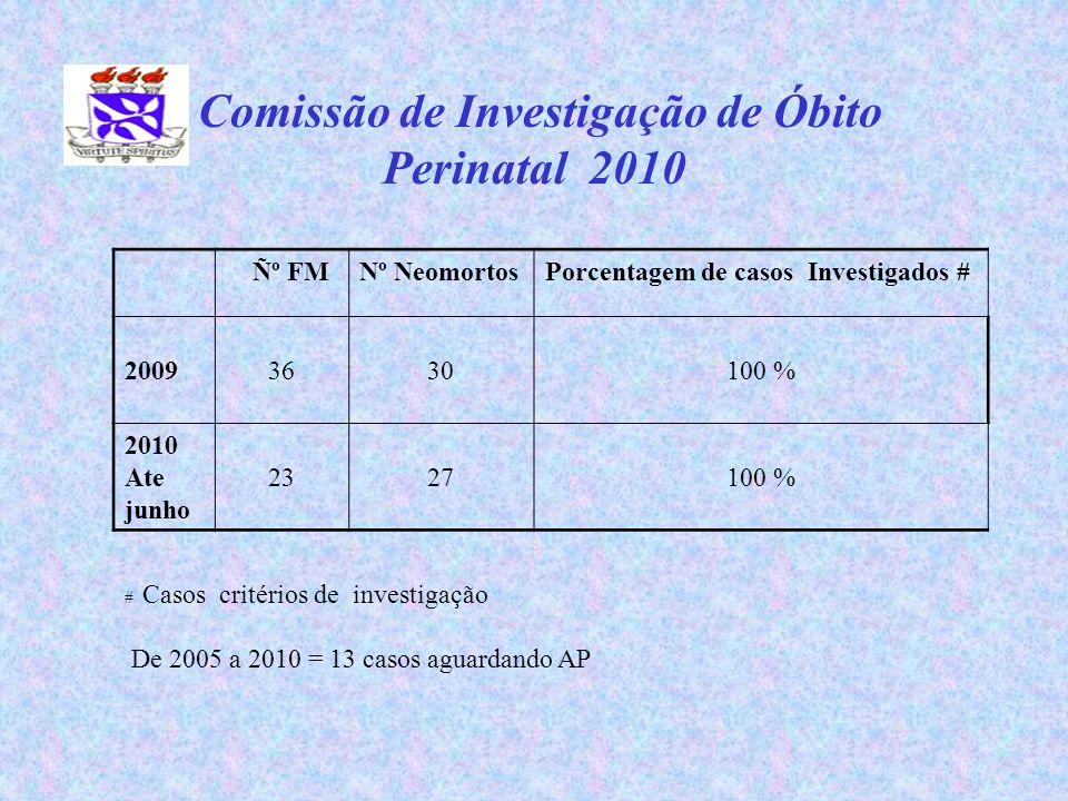 Comissão de Investigação de Óbito Perinatal 2010 Ѻ FMNº NeomortosPorcentagem de casos Investigados # 20093630100 % 2010 Ate junho 2327100 % # Casos c