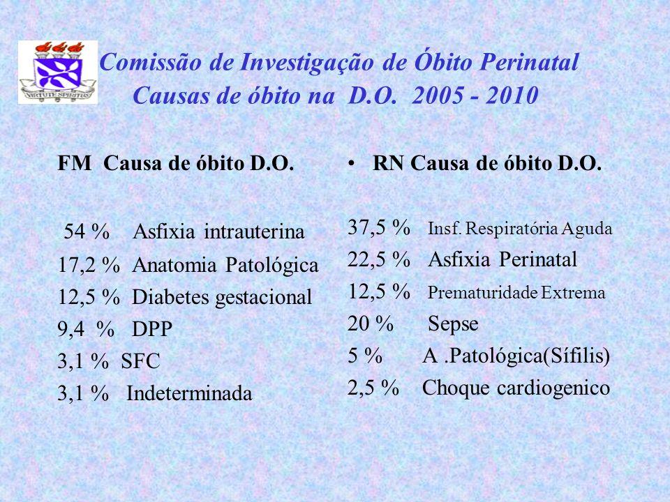 Comissão de Investigação de Óbito Perinatal Causas de óbito na D.O. 2005 - 2010 FM Causa de óbito D.O. 54 % Asfixia intrauterina 17,2 % Anatomia Patol