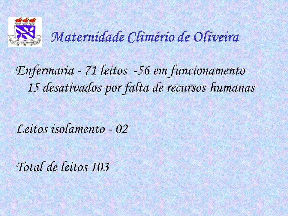 Maternidade Climério de Oliveira Enfermaria - 71 leitos -56 em funcionamento 15 desativados por falta de recursos humanas Leitos isolamento - 02 Total
