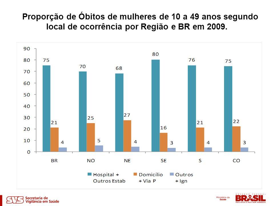 Proporção de Óbitos de mulheres de 10 a 49 anos segundo local de ocorrência por Região e BR em 2009.