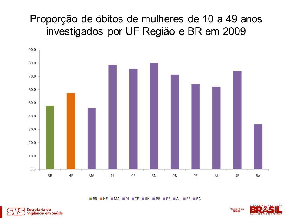 Proporção de óbitos de mulheres de 10 a 49 anos investigados por UF Região e BR em 2009