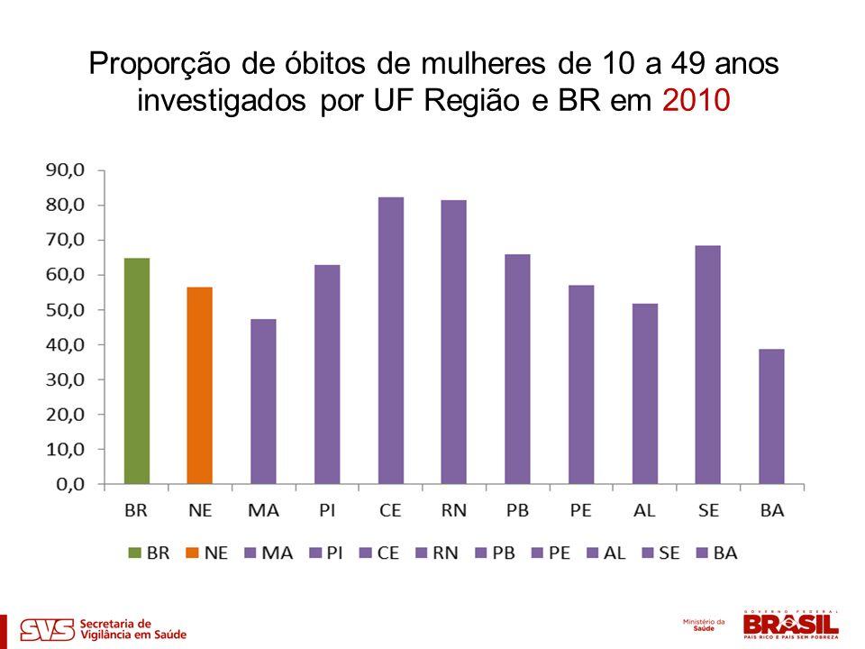 Proporção de óbitos de mulheres de 10 a 49 anos investigados por UF Região e BR em 2010