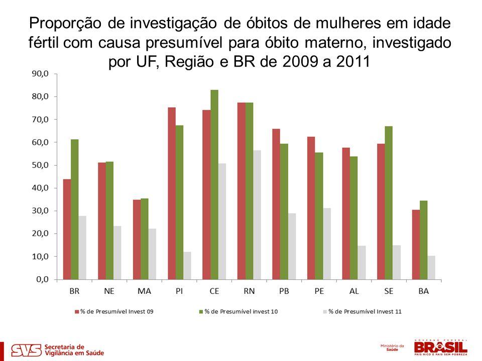 Proporção de investigação de óbitos de mulheres em idade fértil com causa presumível para óbito materno, investigado por UF, Região e BR de 2009 a 201