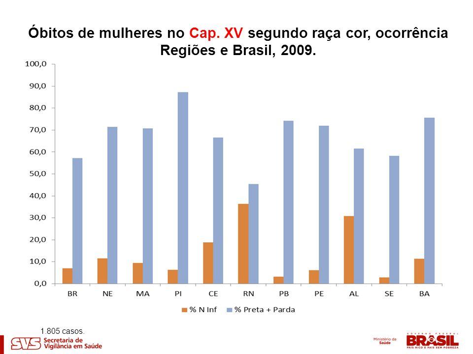 Óbitos de mulheres no Cap. XV segundo raça cor, ocorrência Regiões e Brasil, 2009. 1.805 casos.