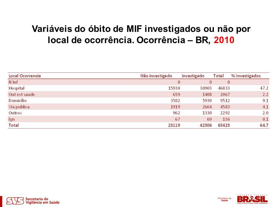 Variáveis do óbito de MIF investigados ou não por local de ocorrência. Ocorrência – BR, 2010