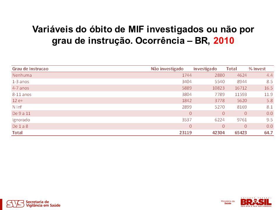 Variáveis do óbito de MIF investigados ou não por grau de instrução. Ocorrência – BR, 2010