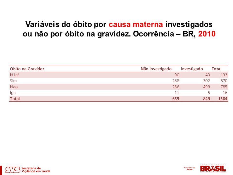 Variáveis do óbito por causa materna investigados ou não por óbito na gravidez. Ocorrência – BR, 2010