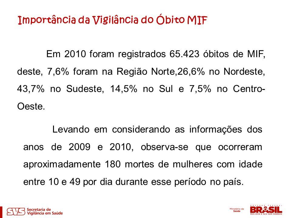 Em 2010 foram registrados 65.423 óbitos de MIF, deste, 7,6% foram na Região Norte,26,6% no Nordeste, 43,7% no Sudeste, 14,5% no Sul e 7,5% no Centro-