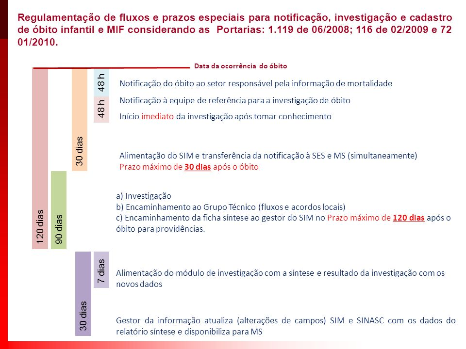 Módulo Operacional de Monitoramento Web do Óbito Materno
