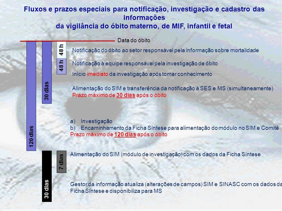 Notificação do óbito ao setor responsável pela informação sobre mortalidade Notificação à equipe responsável pela investigação de óbito Início imediat