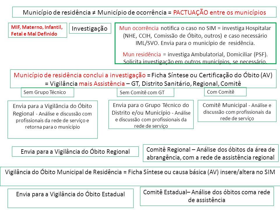 Município de residência Município de ocorrência = PACTUAÇÃO entre os municípios Investigação Mun ocorrência notifica o caso no SIM = investiga Hospita
