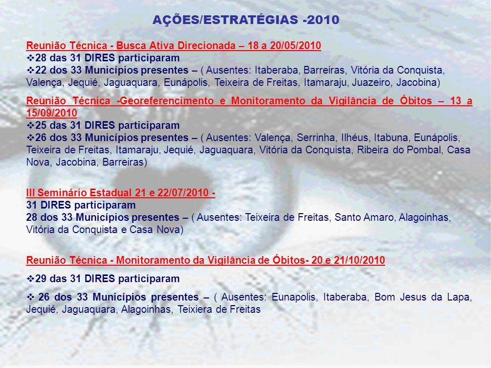 Reunião Técnica - Busca Ativa Direcionada – 18 a 20/05/2010 28 das 31 DIRES participaram 22 dos 33 Municípios presentes – ( Ausentes: Itaberaba, Barre