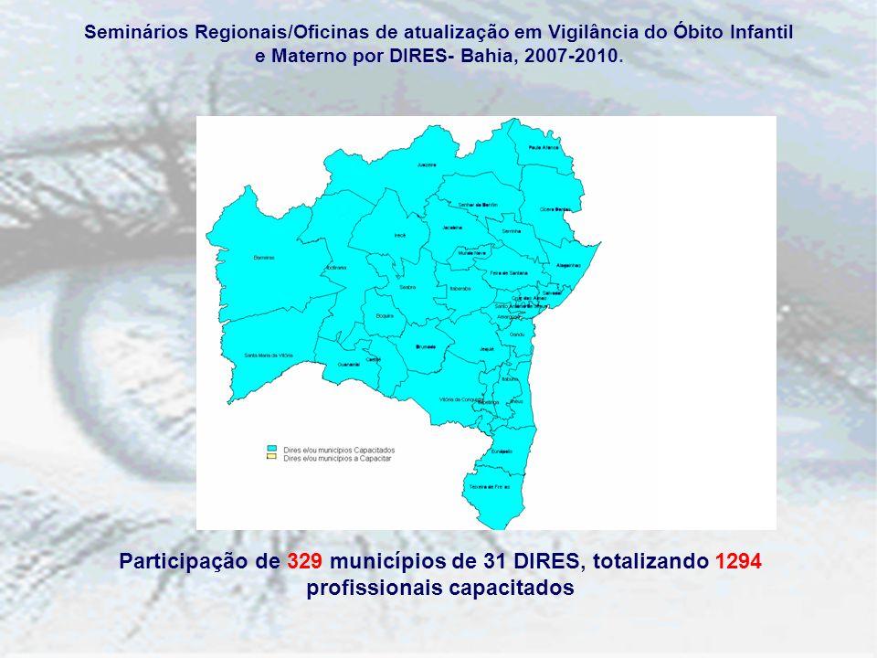 Participação de 329 municípios de 31 DIRES, totalizando 1294 profissionais capacitados Seminários Regionais/Oficinas de atualização em Vigilância do Ó