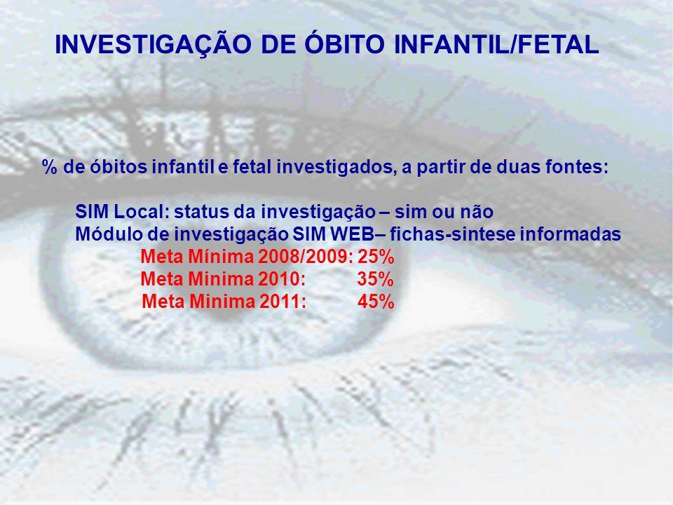 INVESTIGAÇÃO DE ÓBITO INFANTIL/FETAL % de óbitos infantil e fetal investigados, a partir de duas fontes: SIM Local: status da investigação – sim ou não Módulo de investigação SIM WEB– fichas-sintese informadas Meta Mínima 2008/2009: 25% Meta Minima 2010: 35% Meta Minima 2011: 45%